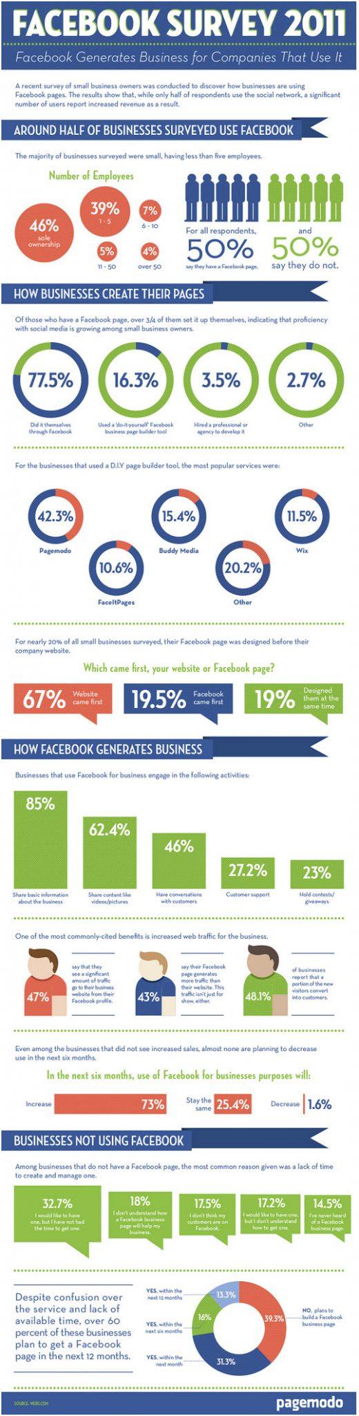como generar negocio en facebook