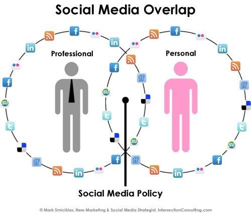 social-media-estrategia