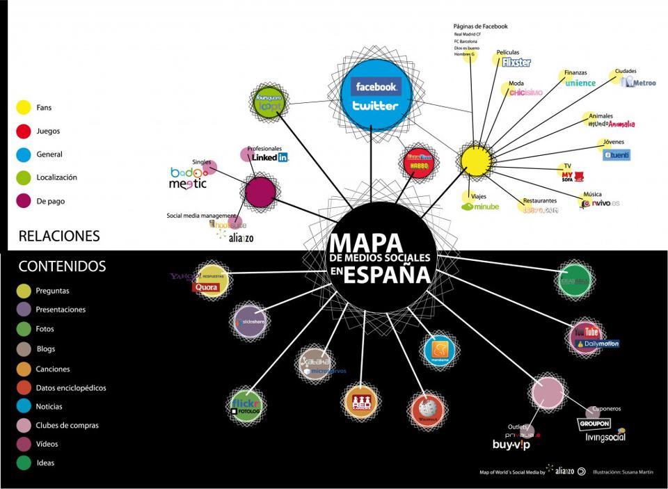 mapa redes sociaes