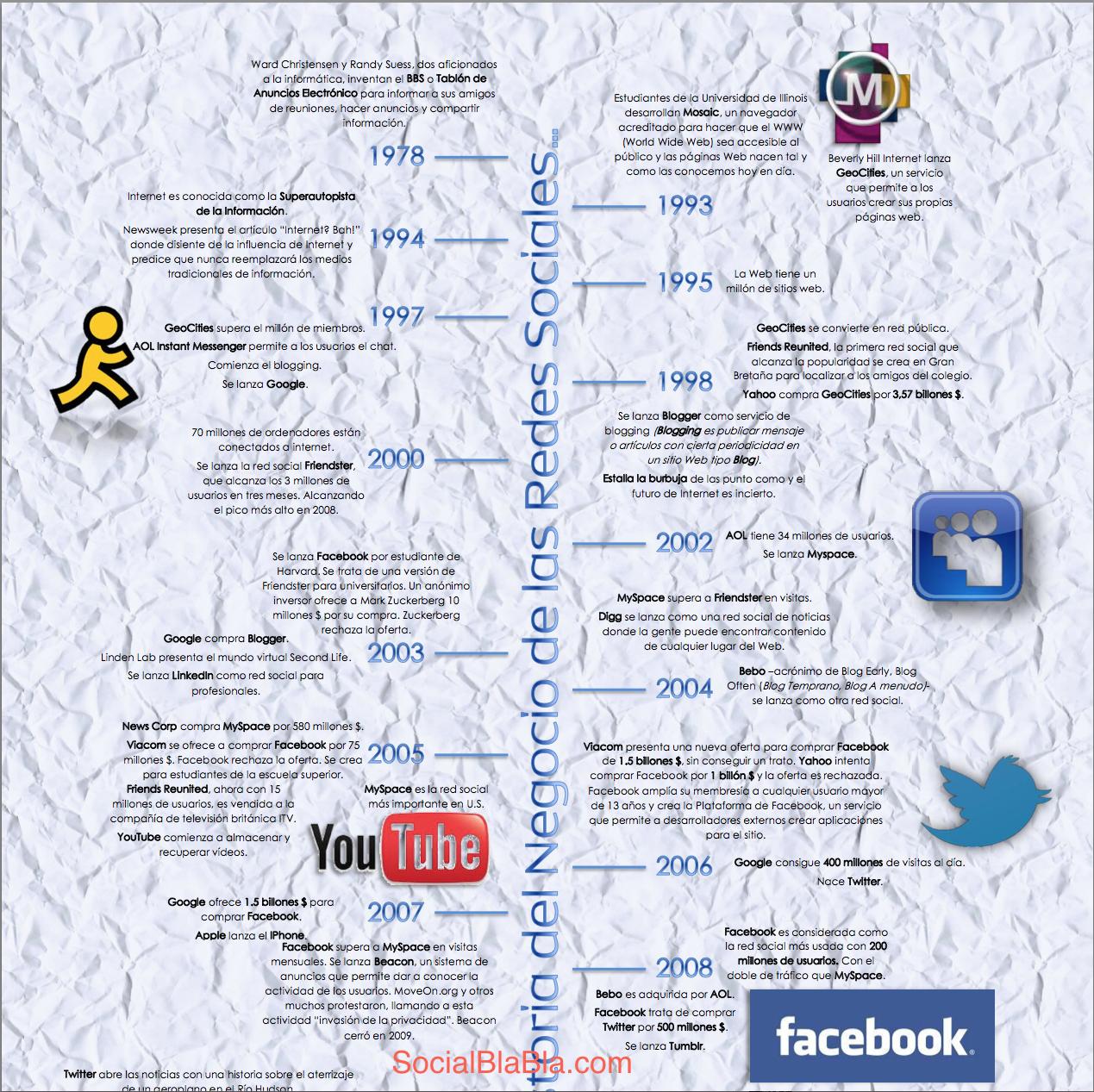 historia redes sociales espanol