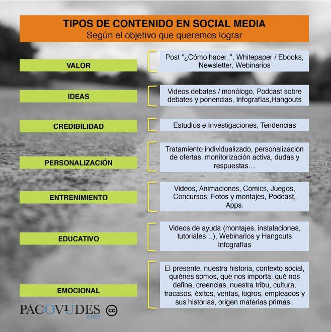 infografia-tipos-de-contenido-segun-objetivos