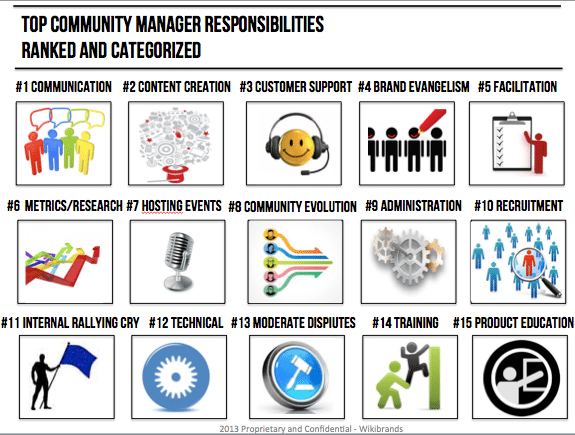 Los distintos perfiles de community manager social blabla - Office manager roles and responsibilities ...